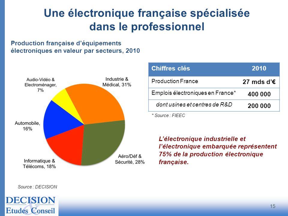 Une électronique française spécialisée dans le professionnel Source : DECISION Production française déquipements électroniques en valeur par secteurs,