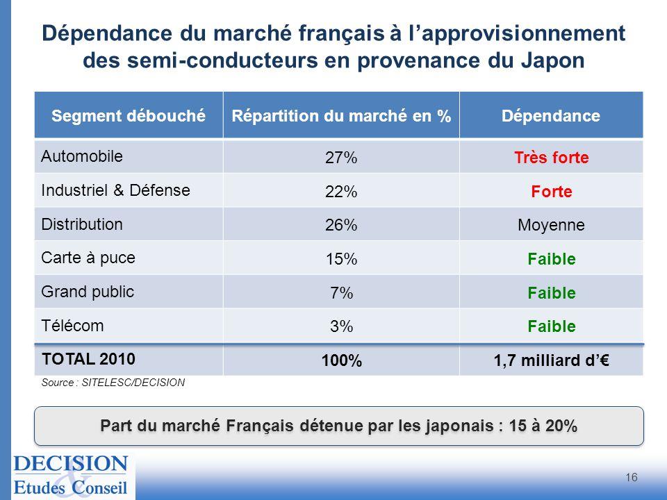 Source : SITELESC/DECISION Segment débouchéRépartition du marché en %Dépendance Automobile 27%Très forte Industriel & Défense 22%Forte Distribution 26