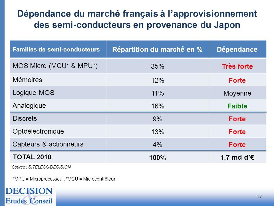 Familles de semi-conducteurs Répartition du marché en %Dépendance MOS Micro (MCU* & MPU*) 35%Très forte Mémoires 12%Forte Logique MOS 11%Moyenne Analo