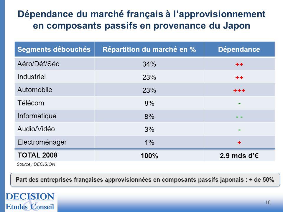 Source : DECISION Segments débouchésRépartition du marché en %Dépendance Aéro/Déf/Séc 34%++ Industriel 23%++ Automobile 23%+++ Télécom 8%- Informatiqu