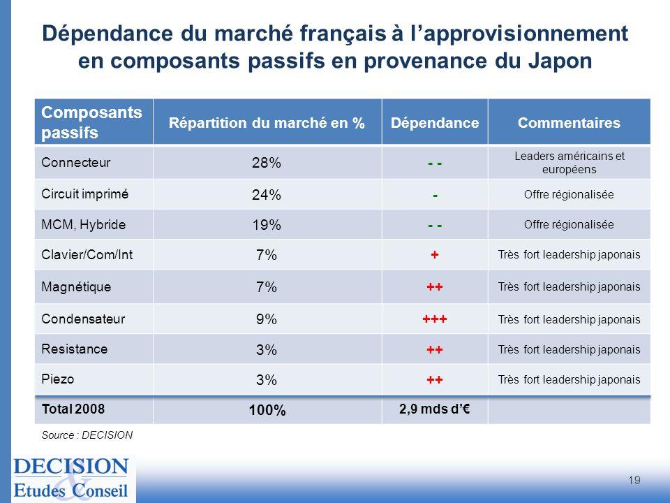 Source : DECISION Composants passifs Répartition du marché en %DépendanceCommentaires Connecteur 28%- Leaders américains et européens Circuit imprimé