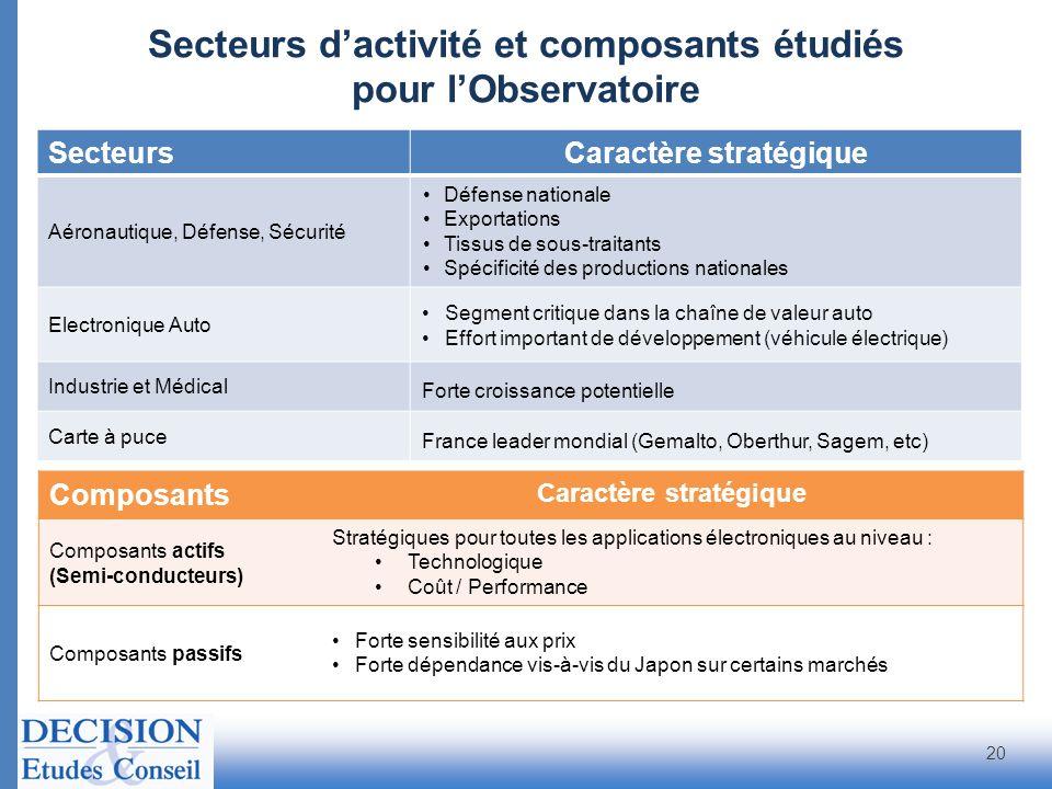 Secteurs dactivité et composants étudiés pour lObservatoire Composants Caractère stratégique Composants actifs (Semi-conducteurs) Stratégiques pour to