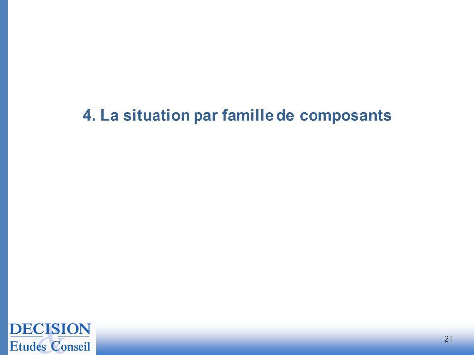 21 4. La situation par famille de composants