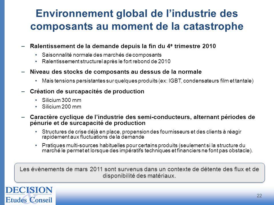 Environnement global de lindustrie des composants au moment de la catastrophe –Ralentissement de la demande depuis la fin du 4 e trimestre 2010 Saison
