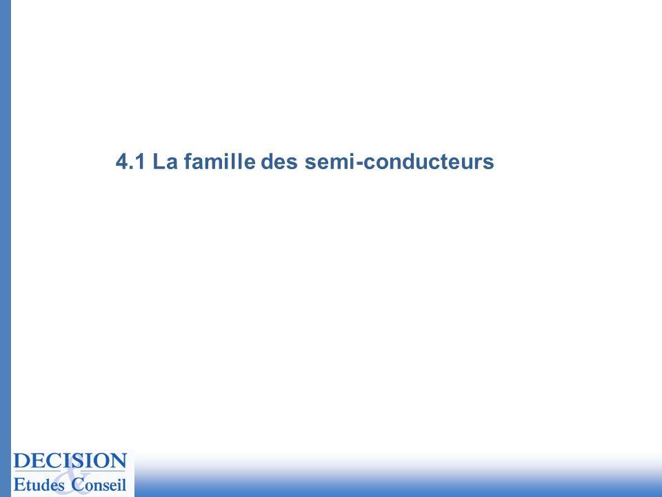 4.1 La famille des semi-conducteurs