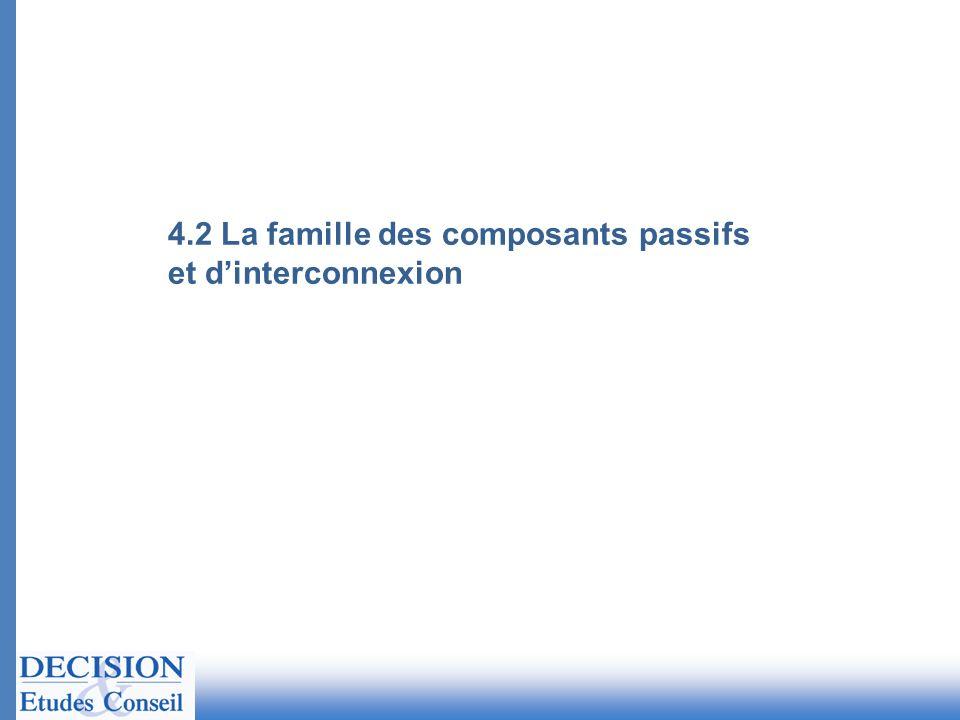 4.2 La famille des composants passifs et dinterconnexion