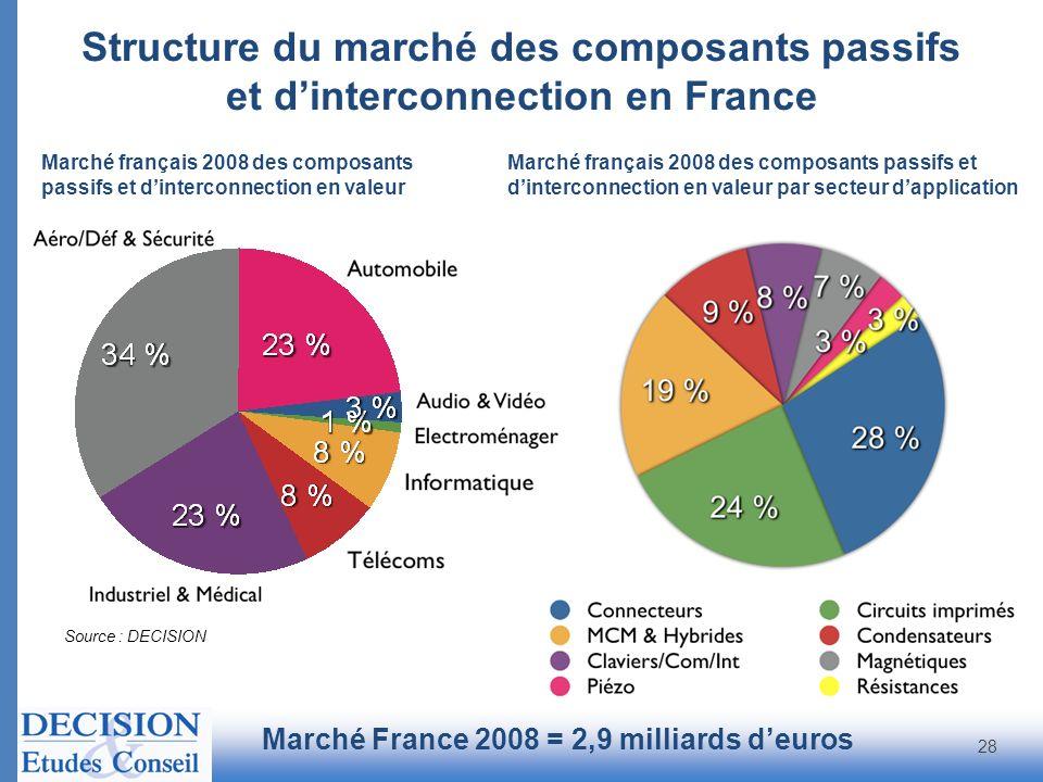 Structure du marché des composants passifs et dinterconnection en France Marché France 2008 = 2,9 milliards deuros Source : DECISION Marché français 2