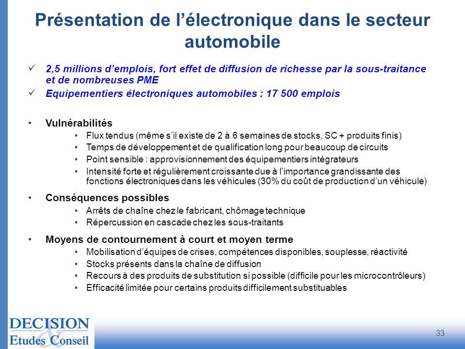 Présentation de lélectronique dans le secteur automobile 2,5 millions demplois, fort effet de diffusion de richesse par la sous-traitance et de nombre