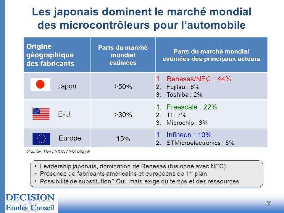 Origine géographique des fabricants Parts du marché mondial estimées Parts du marché mondial estimées des principaux acteurs Japon >50% 1.Renesas/NEC