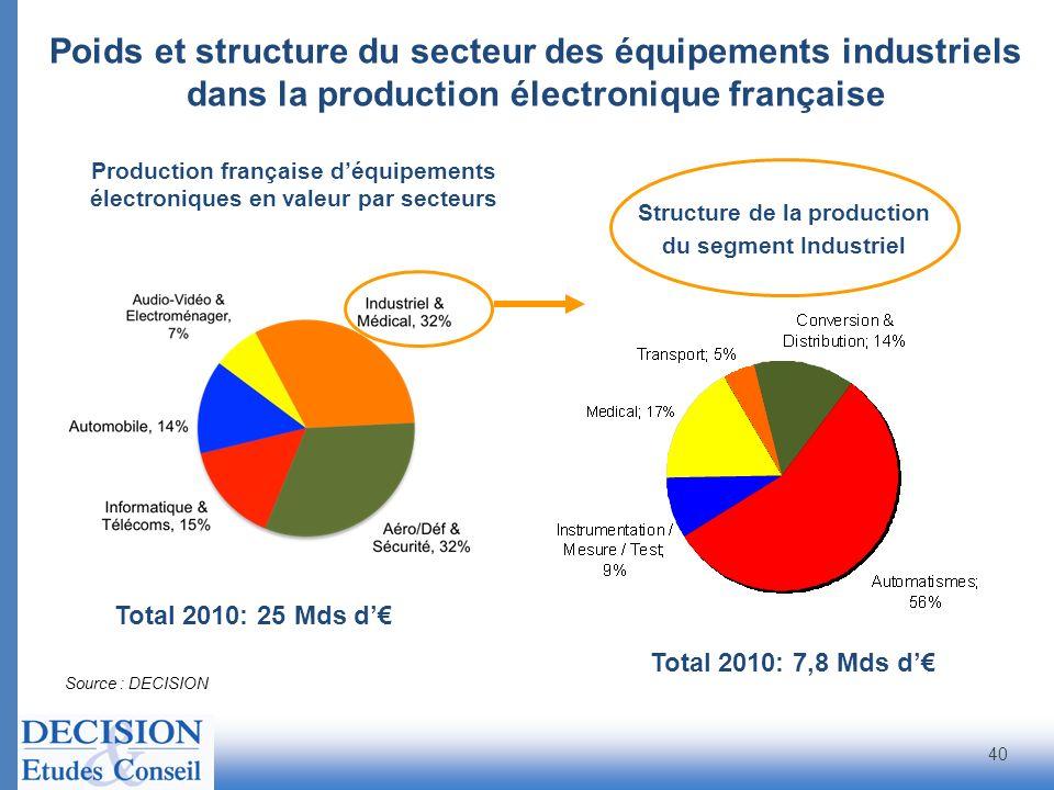 Poids et structure du secteur des équipements industriels dans la production électronique française Source : DECISION Total 2010: 7,8 Mds d 40 Structu