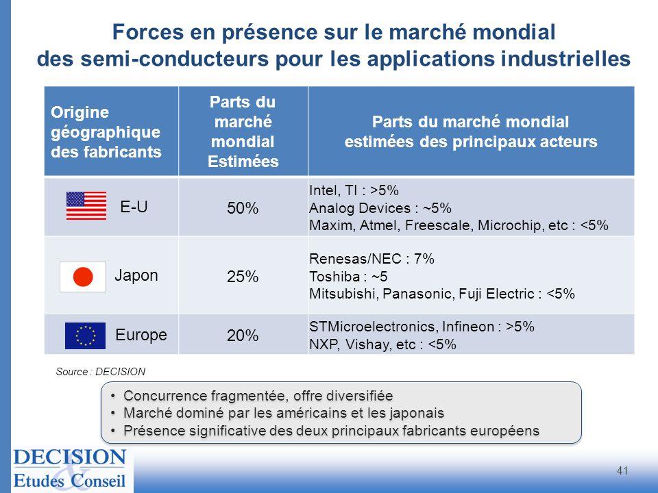 Origine géographique des fabricants Parts du marché mondial Estimées Parts du marché mondial estimées des principaux acteurs E-U 50% Intel, TI : >5% A