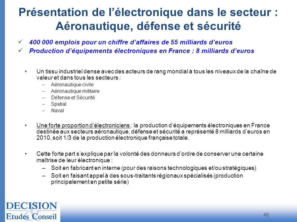 48 Présentation de lélectronique dans le secteur : Aéronautique, défense et sécurité 400 000 emplois pour un chiffre daffaires de 55 milliards deuros