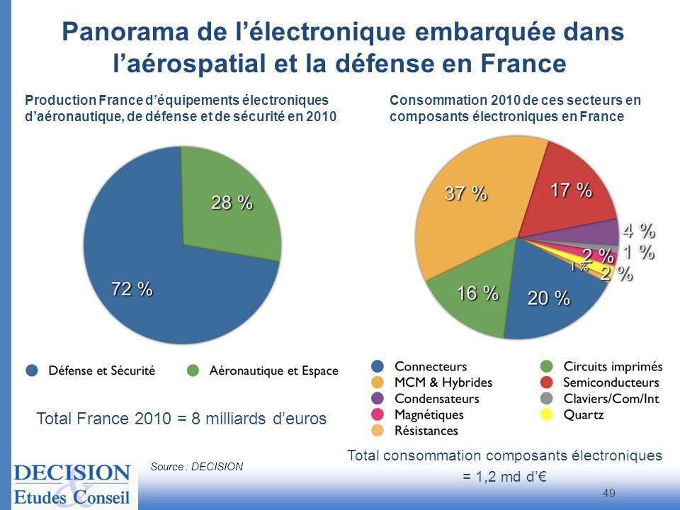 Panorama de lélectronique embarquée dans laérospatial et la défense en France Total France 2010 = 8 milliards deuros Source : DECISION 49 Consommation