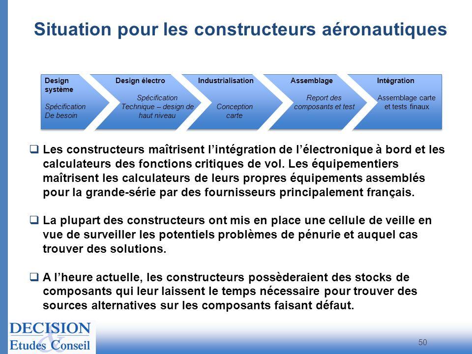 Situation pour les constructeurs aéronautiques 50 Design système Spécification De besoin Design électro Spécification Technique – design de haut nivea