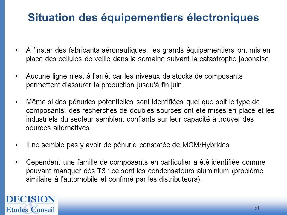 Situation des équipementiers électroniques 51 A linstar des fabricants aéronautiques, les grands équipementiers ont mis en place des cellules de veill