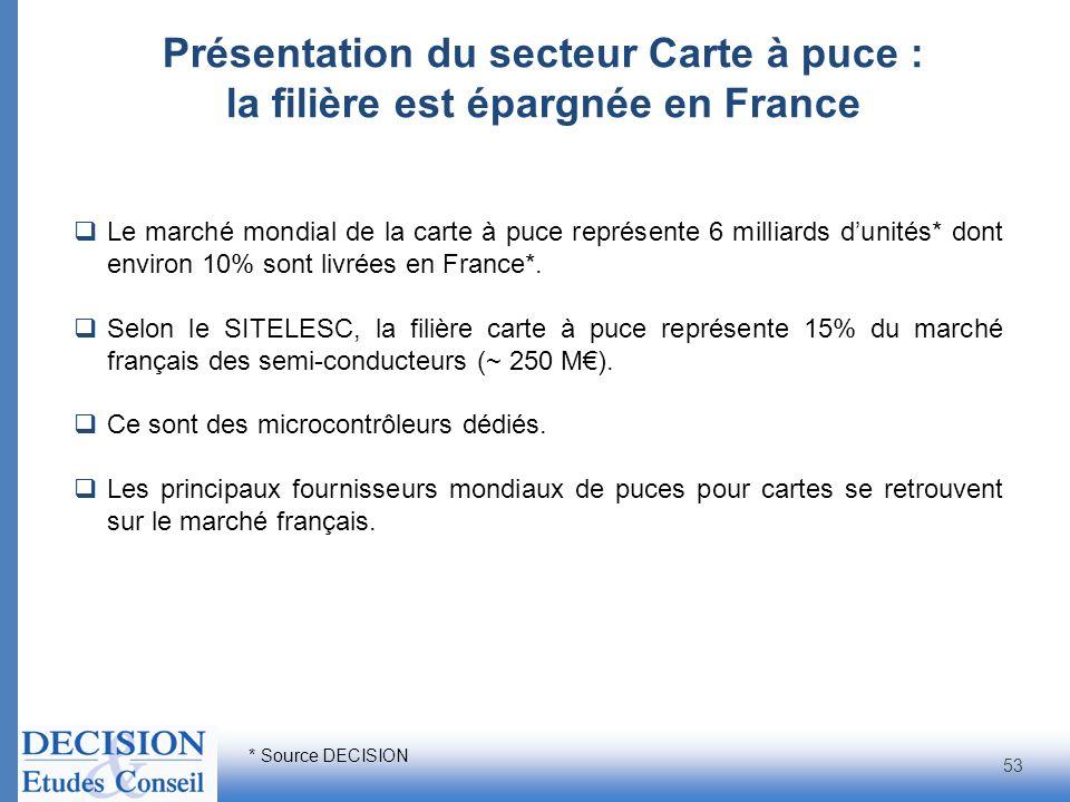 Présentation du secteur Carte à puce : la filière est épargnée en France 53 Le marché mondial de la carte à puce représente 6 milliards dunités* dont