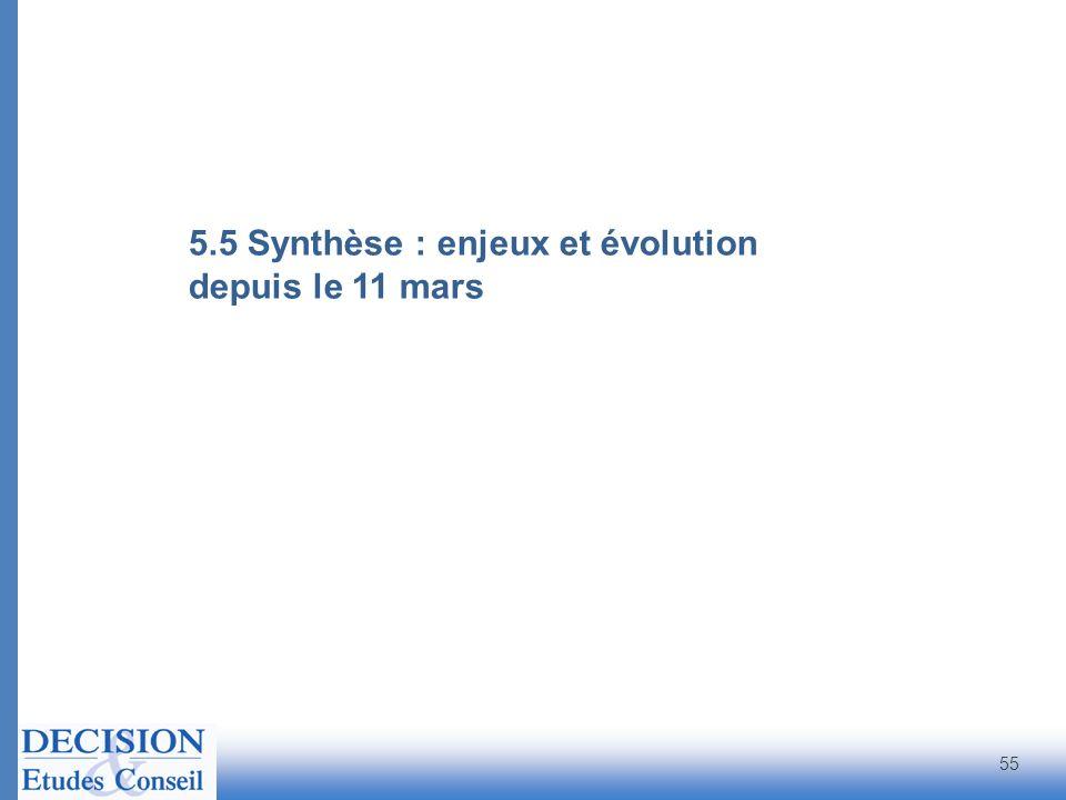 5.5 Synthèse : enjeux et évolution depuis le 11 mars 55