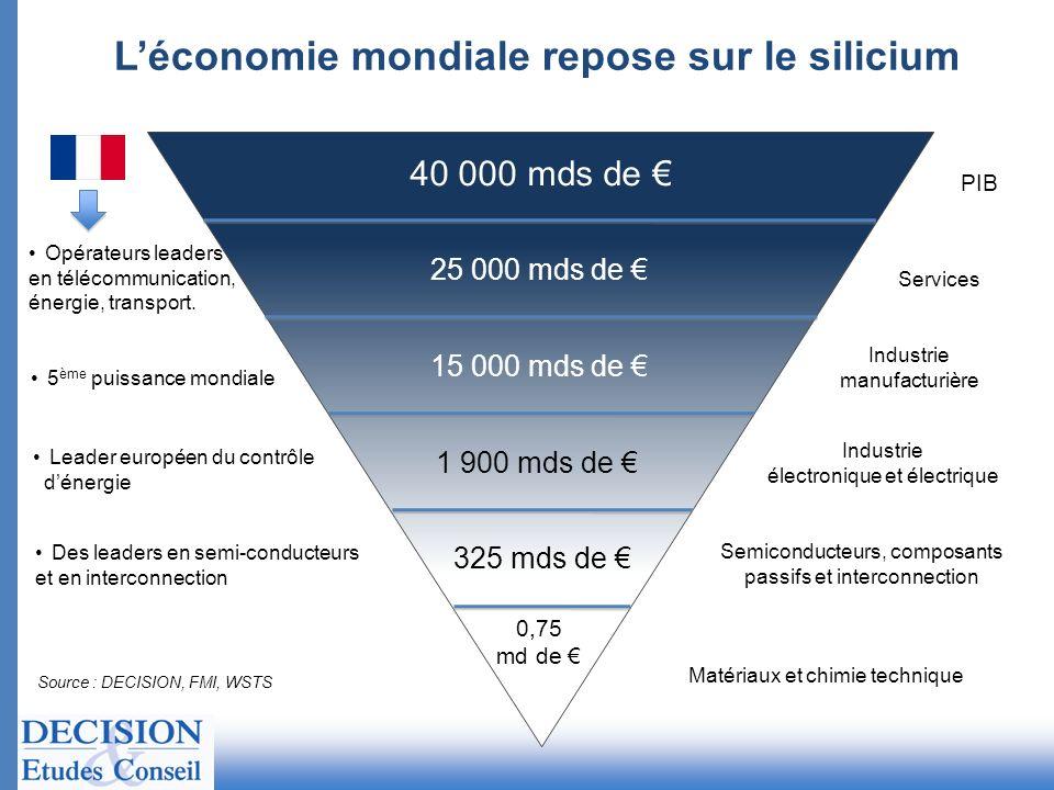 40 000 mds de Opérateurs leaders en télécommunication, énergie, transport. 25 000 mds de Services Industrie manufacturière 15 000 mds de 5 ème puissan