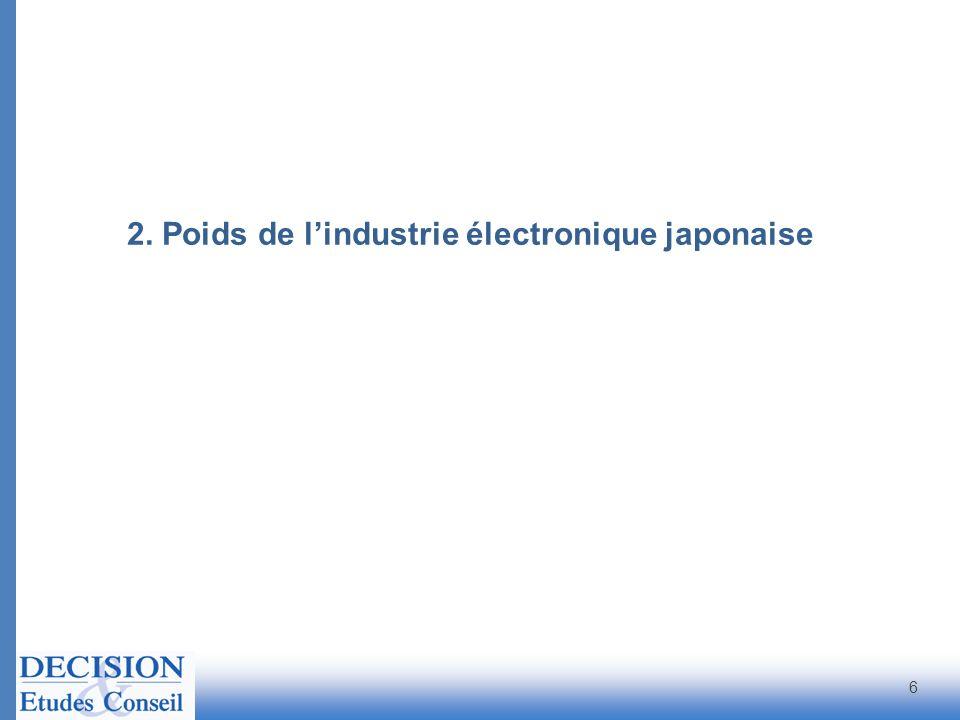 Le Japon dans la production électronique mondiale 7 Au Japon, les productions stratégiques ne sont pas délocalisées Total Monde 2010 : 1 170 milliards deuros Source : DECISION Production déquipements électroniques en valeur et par régions en 2010