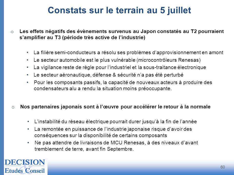 Constats sur le terrain au 5 juillet 60 o Les effets négatifs des évènements survenus au Japon constatés au T2 pourraient samplifier au T3 (période tr