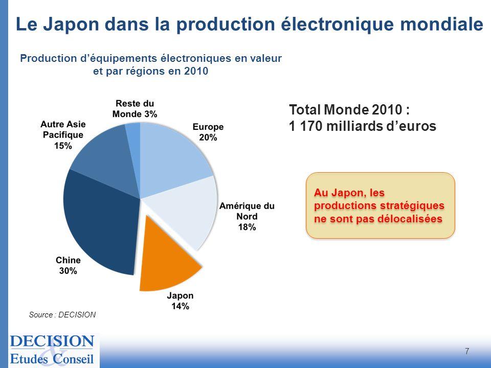 Source : DECISION Segments débouchésRépartition du marché en %Dépendance Aéro/Déf/Séc 34%++ Industriel 23%++ Automobile 23%+++ Télécom 8%- Informatique 8%- Audio/Vidéo 3%- Electroménager 1%+ TOTAL 2008 100%2,9 mds d Part des entreprises françaises approvisionnées en composants passifs japonais : + de 50% Dépendance du marché français à lapprovisionnement en composants passifs en provenance du Japon 18
