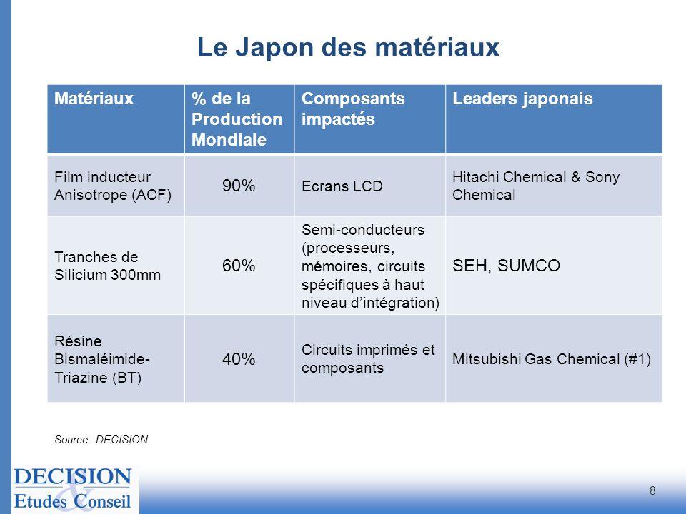 Le Japon des matériaux Source : DECISION Matériaux% de la Production Mondiale Composants impactés Leaders japonais Film inducteur Anisotrope (ACF) 90%