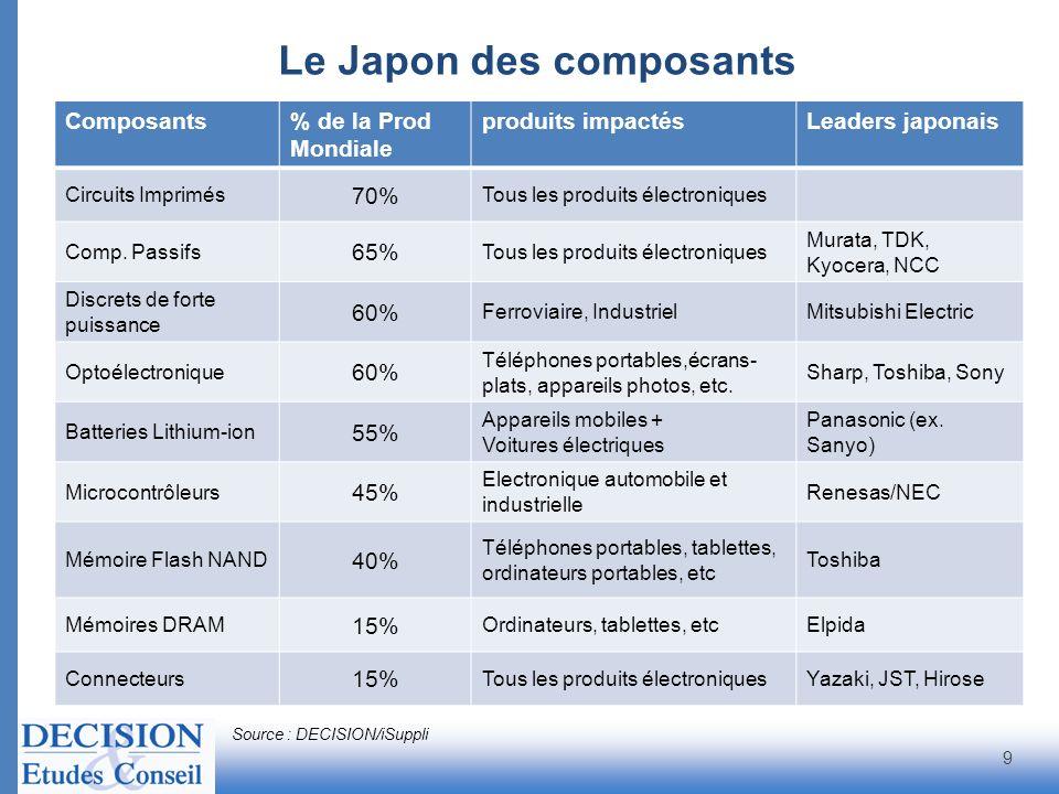 Le Japon des composants Source : DECISION/iSuppli 9 Composants% de la Prod Mondiale produits impactésLeaders japonais Circuits Imprimés 70% Tous les p