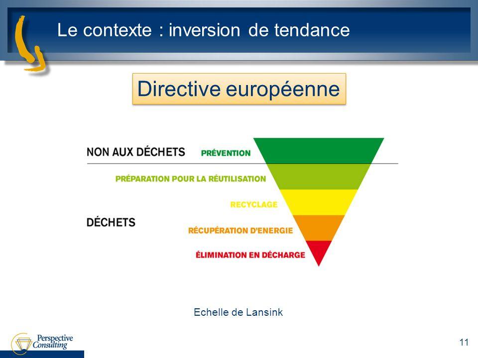 Le contexte : inversion de tendance 11 Directive européenne Echelle de Lansink
