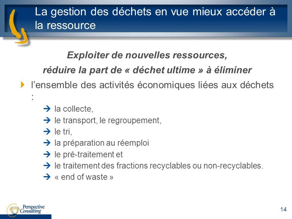La gestion des déchets en vue mieux accéder à la ressource Exploiter de nouvelles ressources, réduire la part de « déchet ultime » à éliminer lensembl