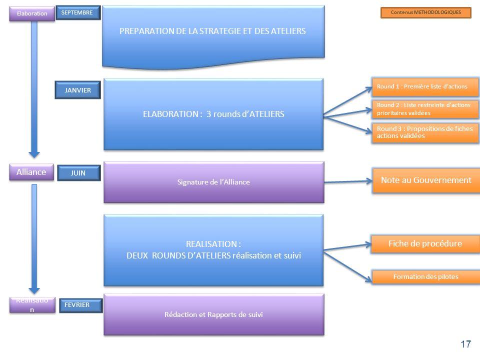 Planning général 17 PREPARATION DE LA STRATEGIE ET DES ATELIERS SEPTEMBRE JUIN Alliance FEVRIER JANVIER Contenus METHODOLOGIQUES Elaboration REALISATI