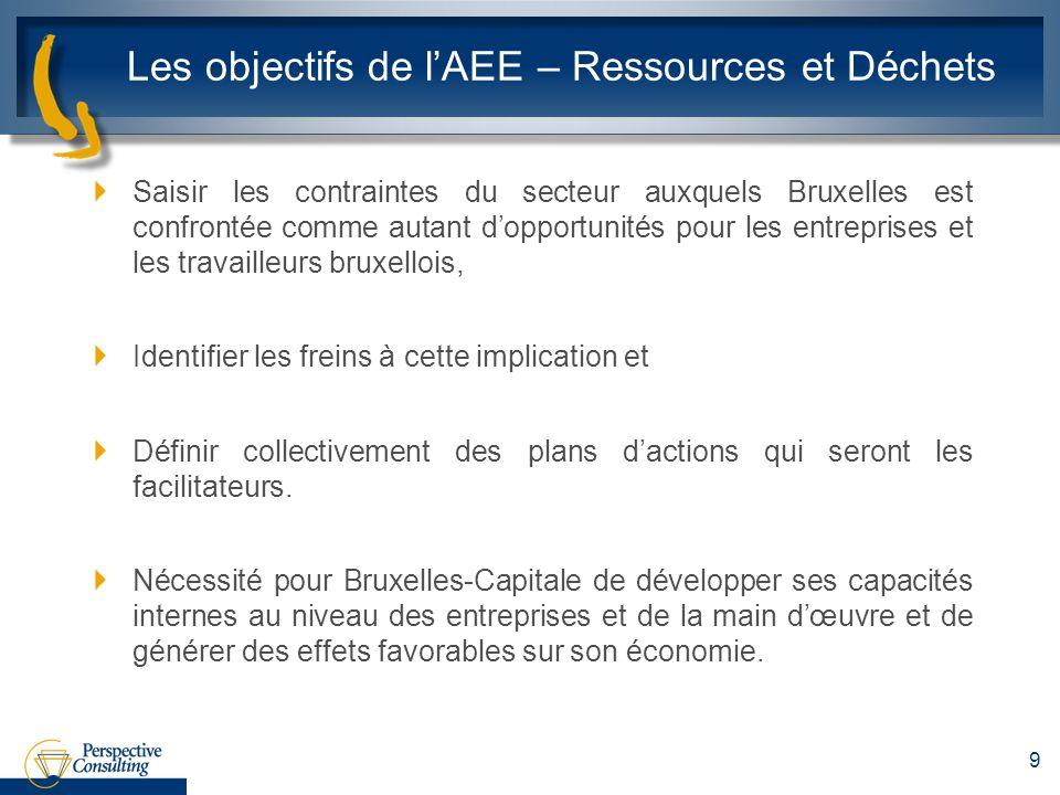 Les objectifs de lAEE – Ressources et Déchets Saisir les contraintes du secteur auxquels Bruxelles est confrontée comme autant dopportunités pour les