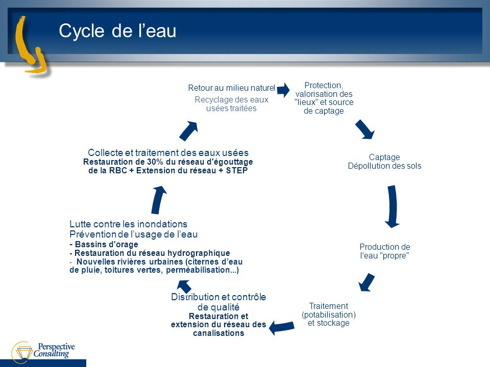Cycle de leau Protection, valorisation des