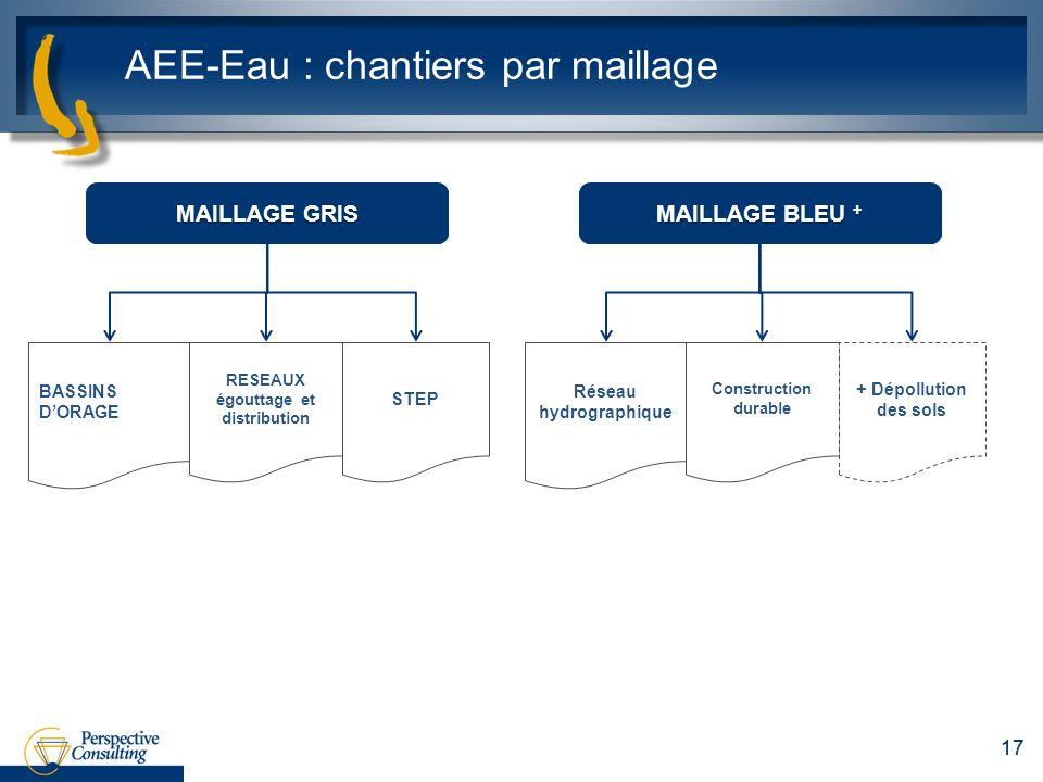 AEE-Eau : chantiers par maillage 17 MAILLAGE GRIS BASSINS DORAGE RESEAUX égouttage et distribution STEP MAILLAGE BLEU + Réseau hydrographique Construction durable + Dépollution des sols
