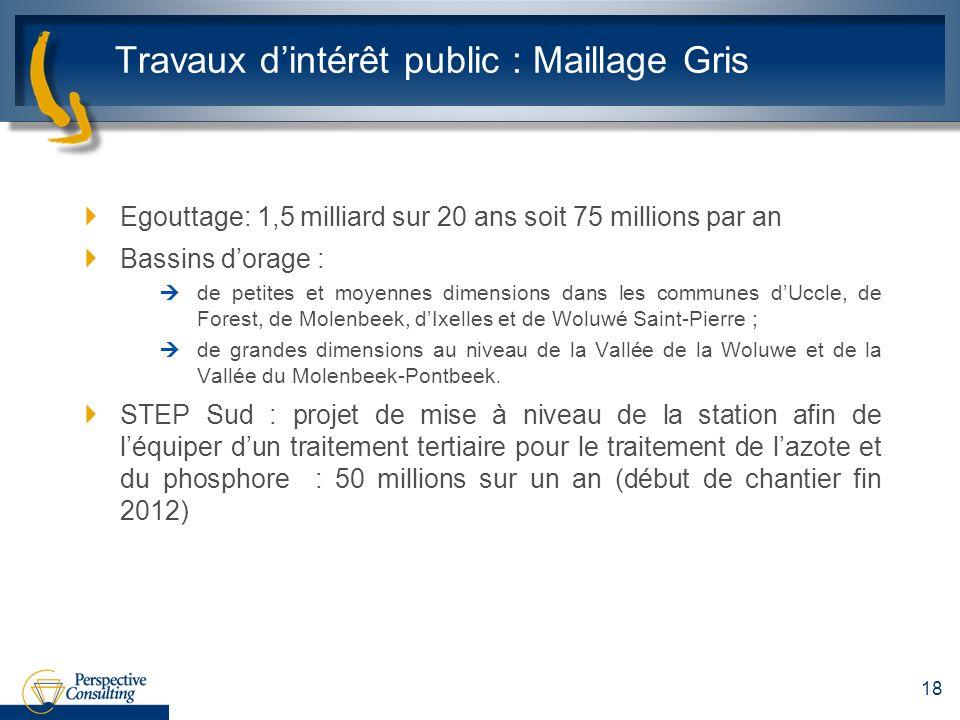 Travaux dintérêt public : Maillage Gris Egouttage: 1,5 milliard sur 20 ans soit 75 millions par an Bassins dorage : de petites et moyennes dimensions