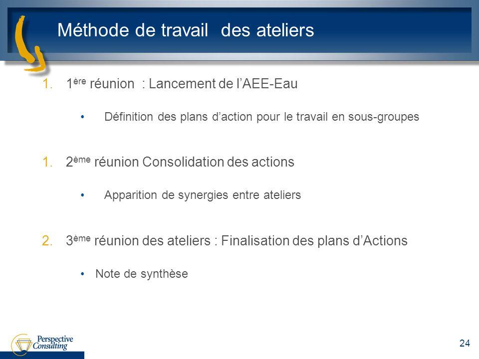 Méthode de travail des ateliers 1.1 ère réunion : Lancement de lAEE-Eau Définition des plans daction pour le travail en sous-groupes 1.2 ème réunion C