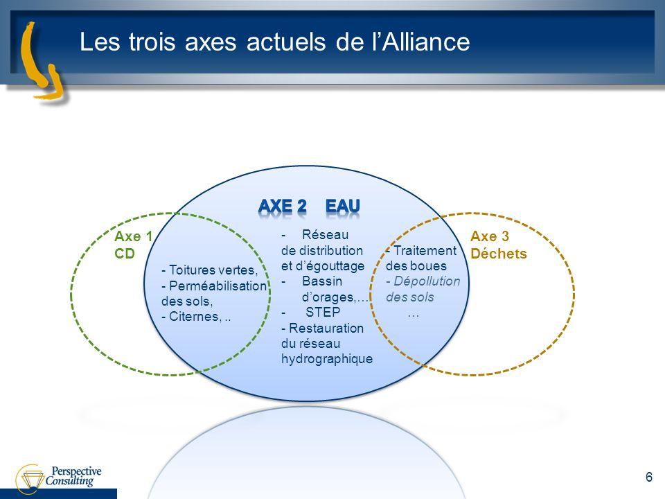 Les trois axes actuels de lAlliance 6 - Toitures vertes, - Perméabilisation des sols, - Citernes,.. - Traitement des boues - Dépollution des sols … Ax