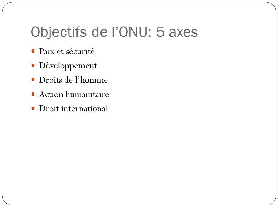 Objectifs de lONU: 5 axes Paix et sécurité Développement Droits de lhomme Action humanitaire Droit international