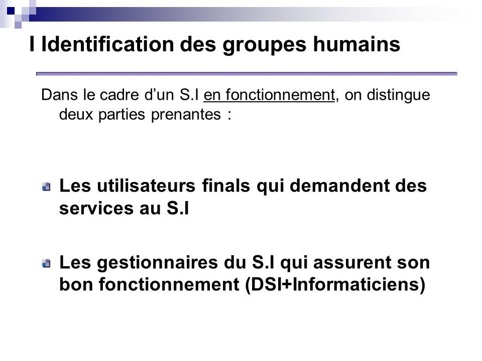 I Identification des groupes humains Dans le cadre dun S.I en fonctionnement, on distingue deux parties prenantes : Les utilisateurs finals qui demand