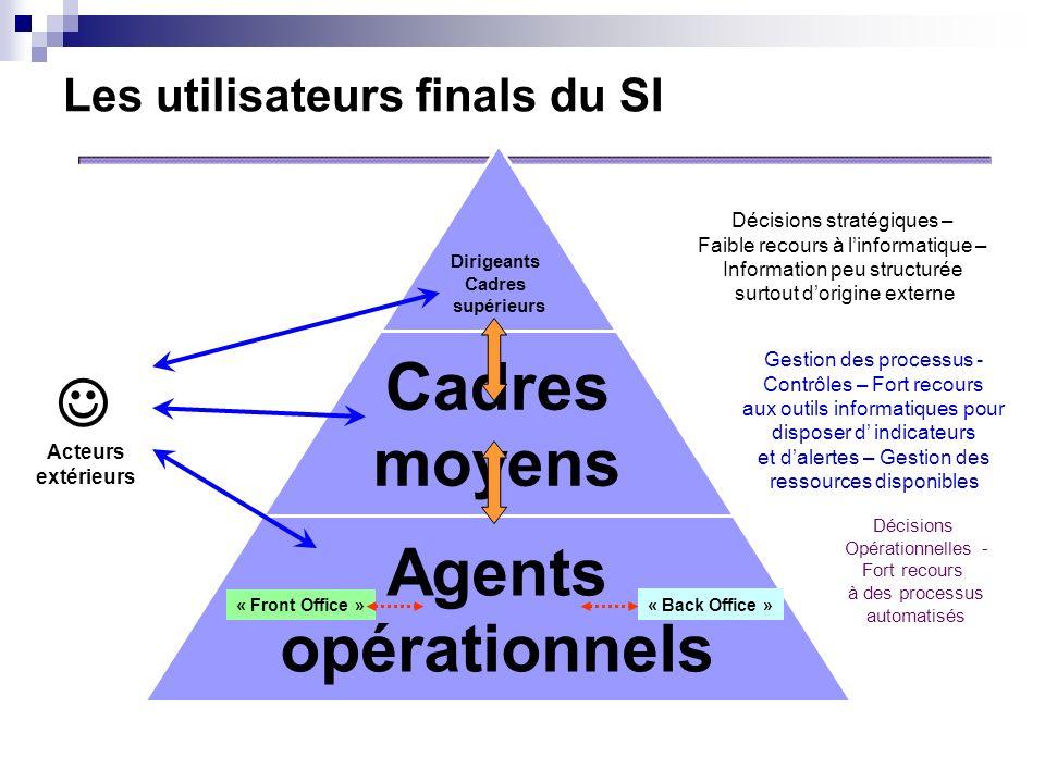 Les utilisateurs finals du SI « Back Office » Dirigeants Cadres supérieurs « Front Office » Acteurs extérieurs Décisions Opérationnelles - Fort recour