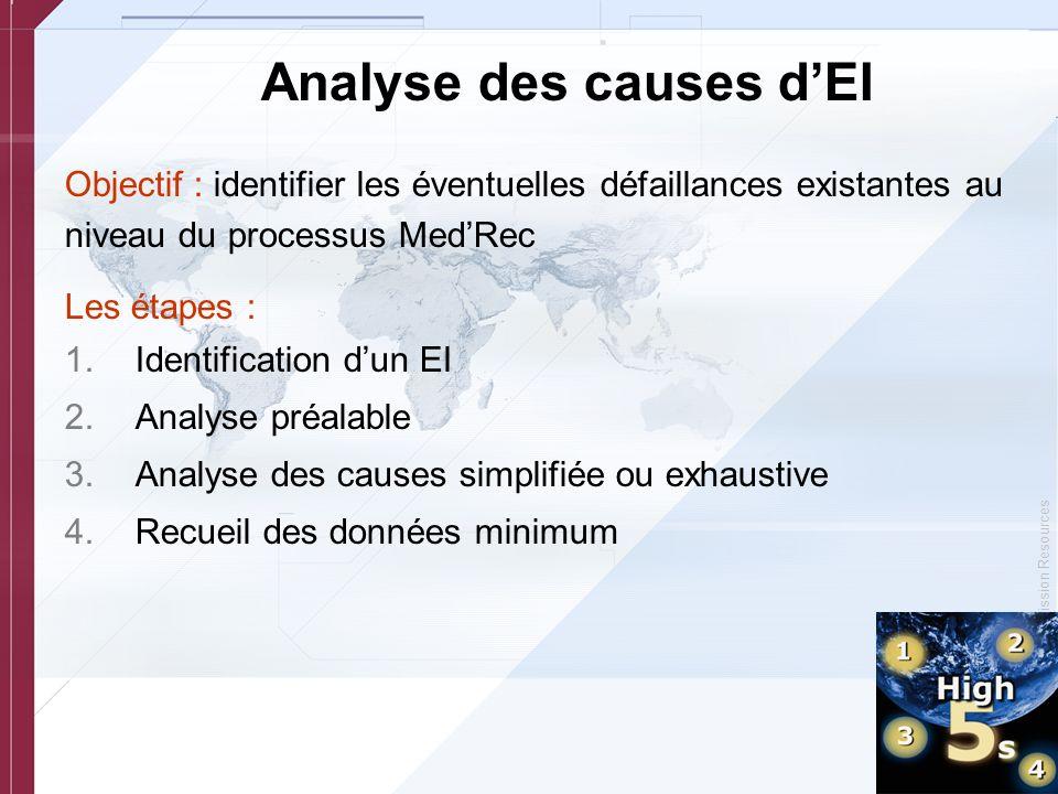 © Copyright, Joint Commission Resources Analyse des causes dEI Objectif : identifier les éventuelles défaillances existantes au niveau du processus Me