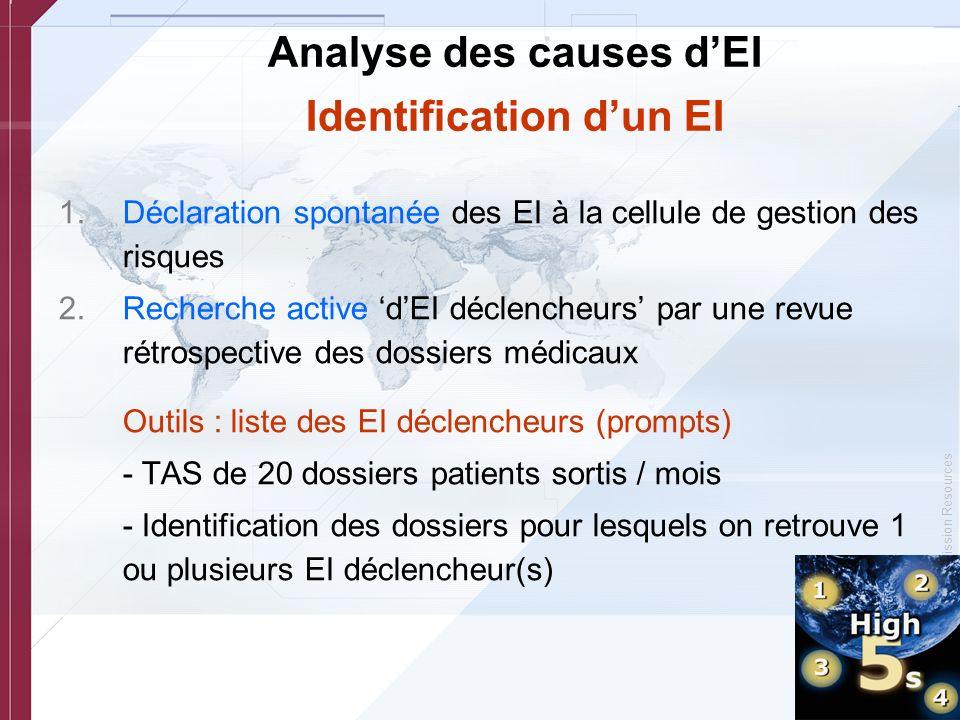 © Copyright, Joint Commission Resources Analyse des causes dEI Identification dun EI 1.Déclaration spontanée des EI à la cellule de gestion des risque
