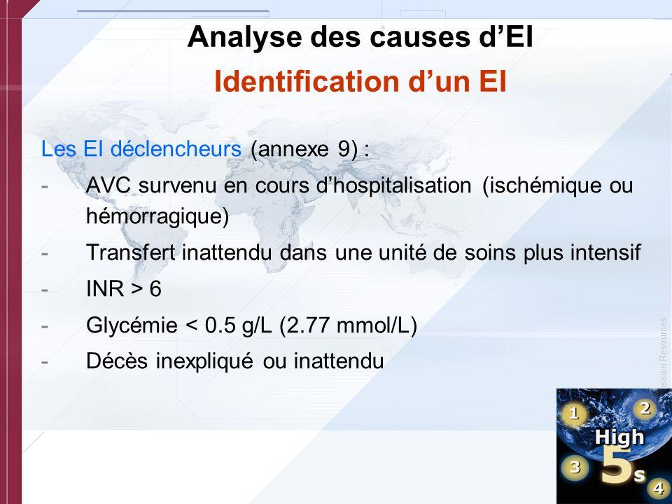 © Copyright, Joint Commission Resources Analyse des causes dEI Identification dun EI Les EI déclencheurs (annexe 9) : -AVC survenu en cours dhospitali