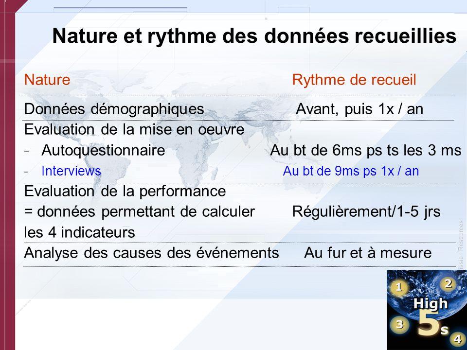 © Copyright, Joint Commission Resources Nature et rythme des données recueillies Nature Rythme de recueil Données démographiques Avant, puis 1x / an E