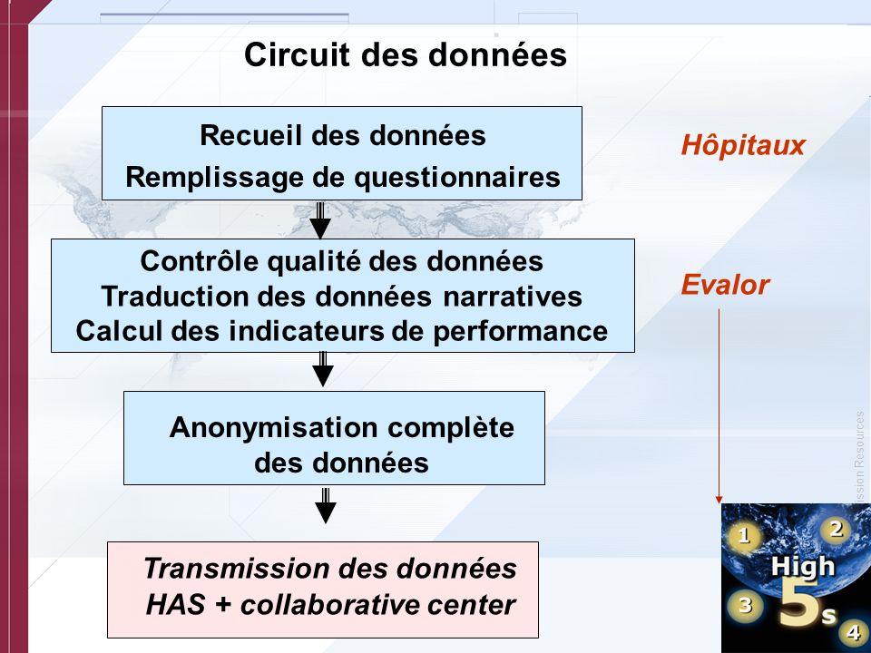 © Copyright, Joint Commission Resources Circuit des données Recueil des données Remplissage de questionnaires Contrôle qualité des données Traduction