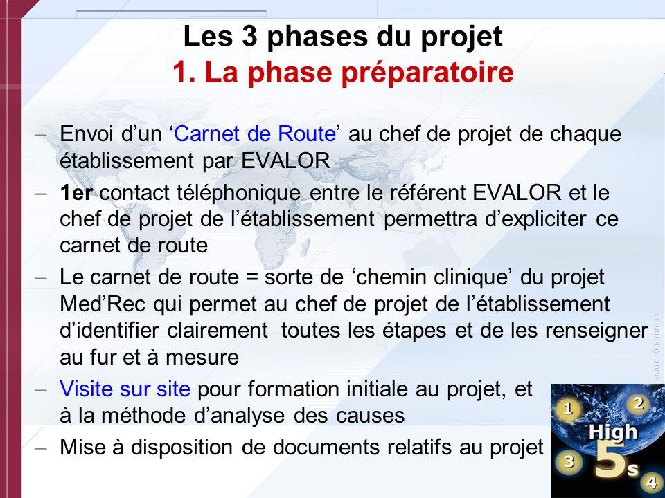 © Copyright, Joint Commission Resources –Envoi dun Carnet de Route au chef de projet de chaque établissement par EVALOR –1er contact téléphonique entr