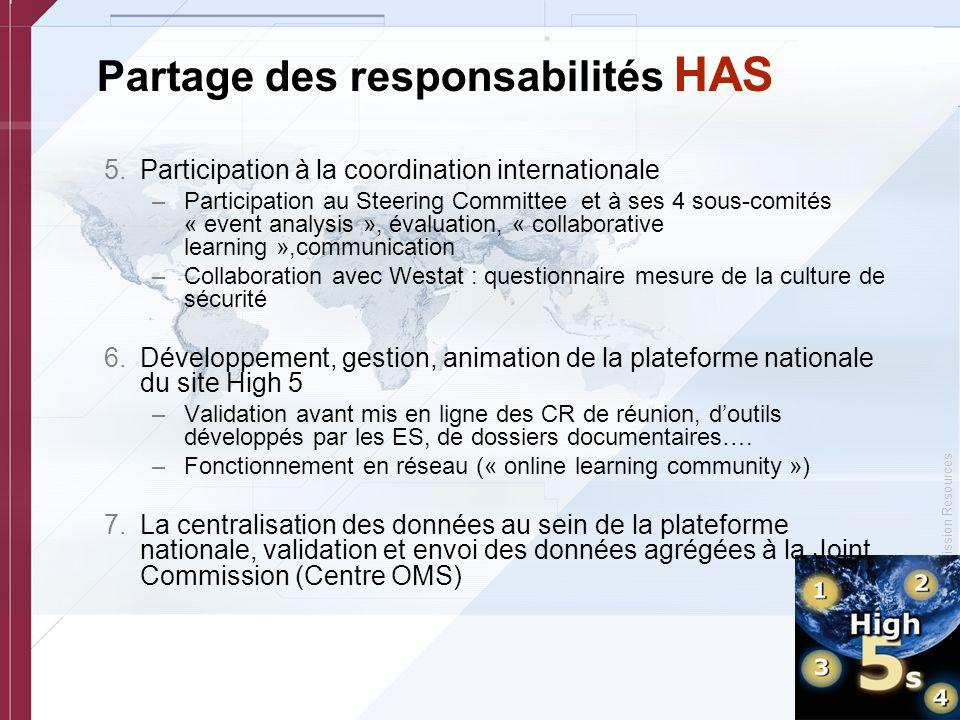 © Copyright, Joint Commission Resources Partage des responsabilités HAS 5.Participation à la coordination internationale –Participation au Steering Co