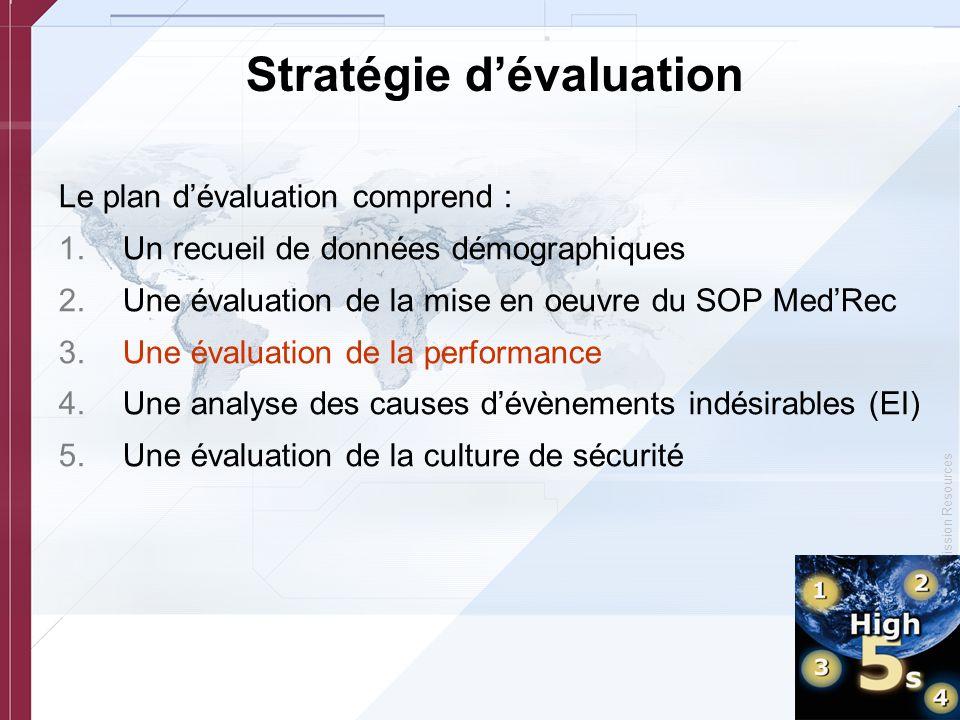 © Copyright, Joint Commission Resources Stratégie dévaluation Le plan dévaluation comprend : 1.Un recueil de données démographiques 2.Une évaluation d