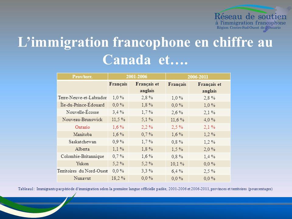 Limmigration francophone en chiffre au Canada et….