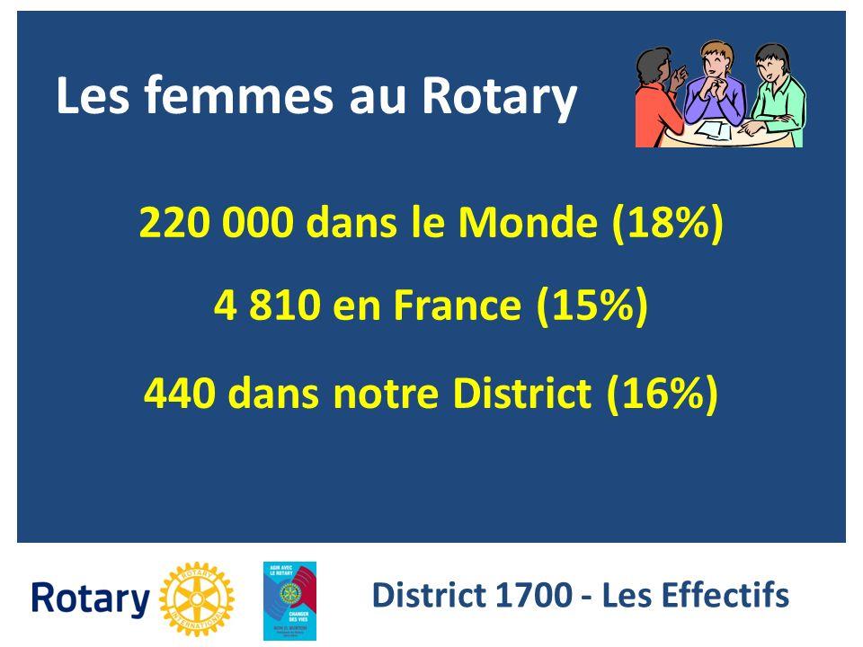 Les femmes au Rotary 220 000 dans le Monde (18%) 4 810 en France (15%) 440 dans notre District (16%) District 1700 - Les Effectifs