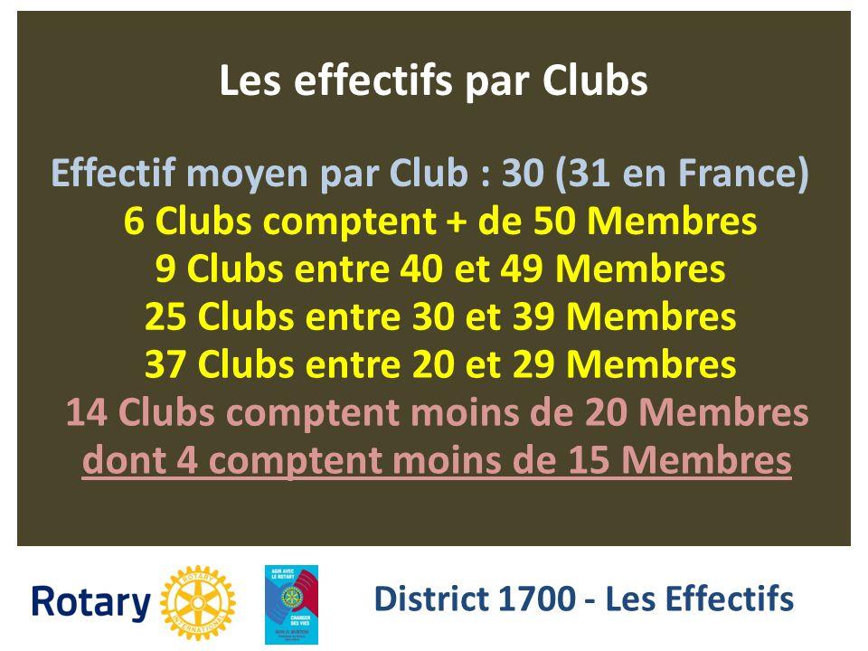 Les effectifs par Clubs Effectif moyen par Club : 30 (31 en France) 6 Clubs comptent + de 50 Membres 9 Clubs entre 40 et 49 Membres 25 Clubs entre 30